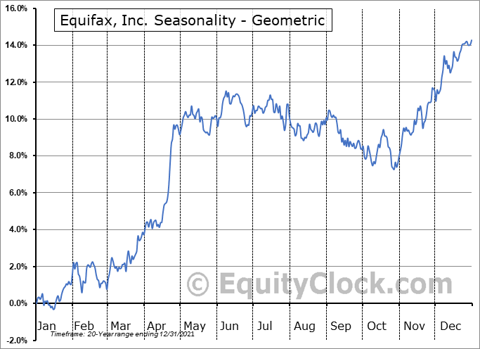 Equifax, Inc. (NYSE:EFX) Seasonality