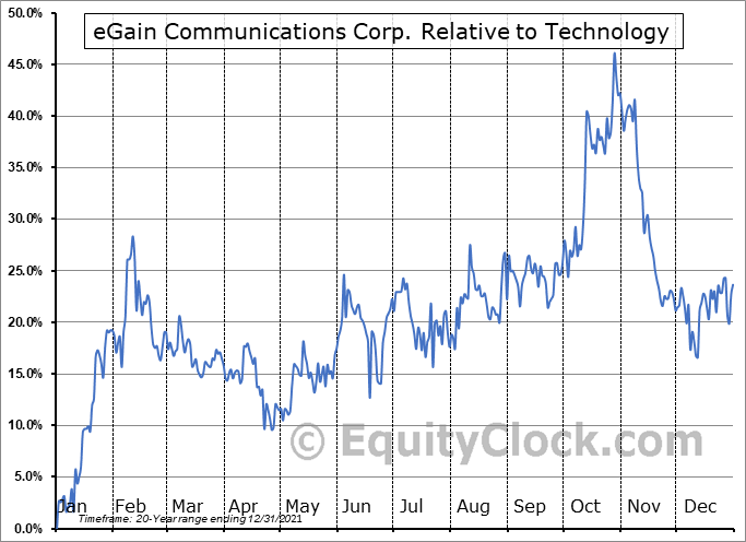 EGAN Relative to the Sector