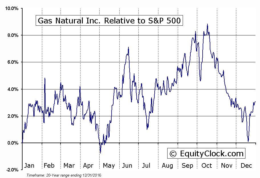 EGAS Relative to the S&P 500