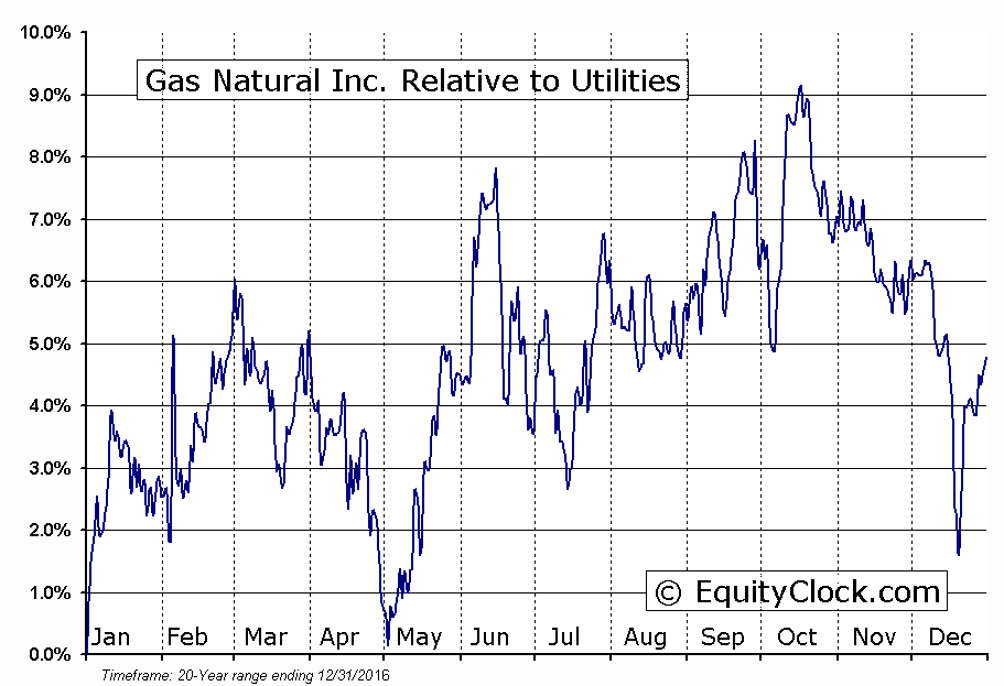 EGAS Relative to the Sector