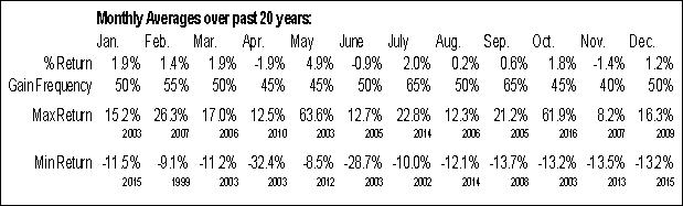 Monthly Seasonal Gas Natural Inc. (AMEX:EGAS)