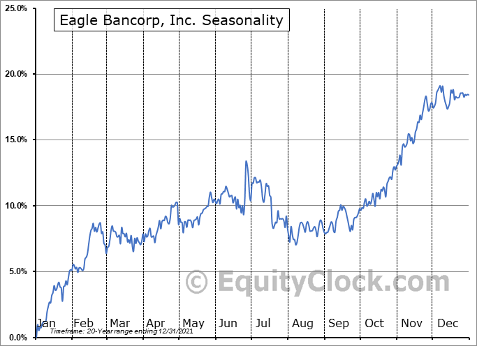 Eagle Bancorp, Inc. Seasonal Chart
