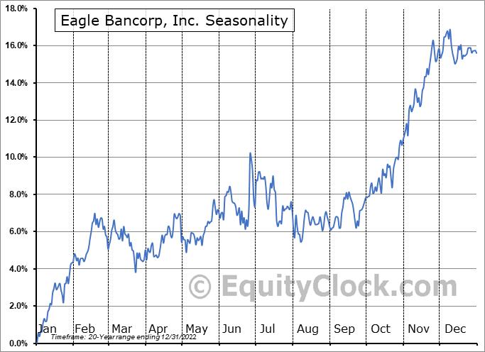 Eagle Bancorp, Inc. (NASD:EGBN) Seasonality