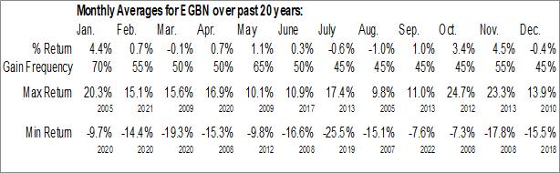Monthly Seasonal Eagle Bancorp, Inc. (NASD:EGBN)