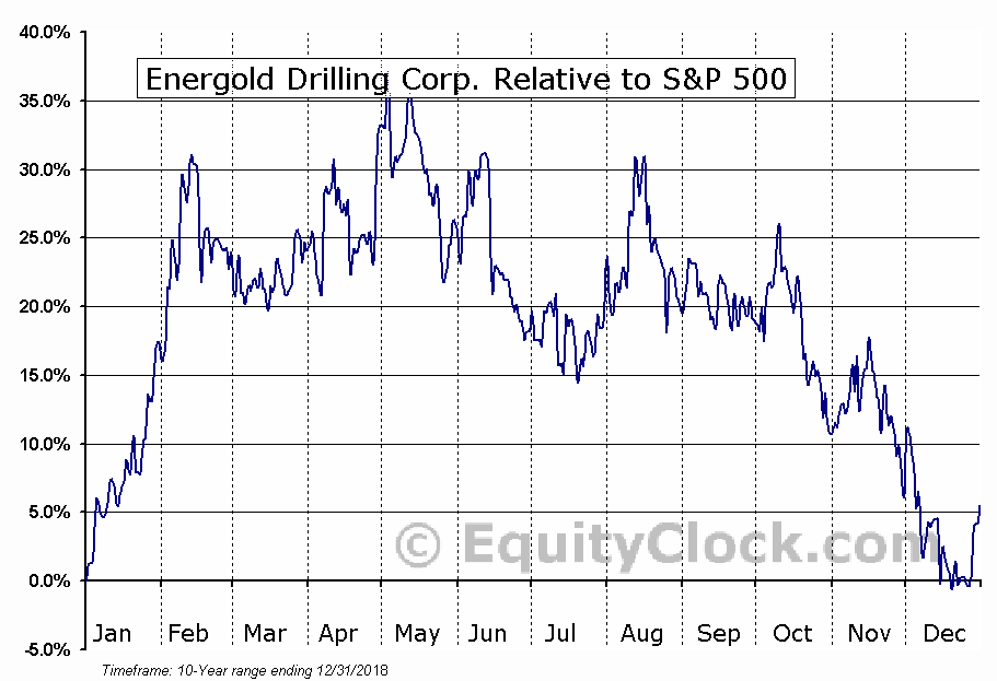 EGDFF Relative to the S&P 500