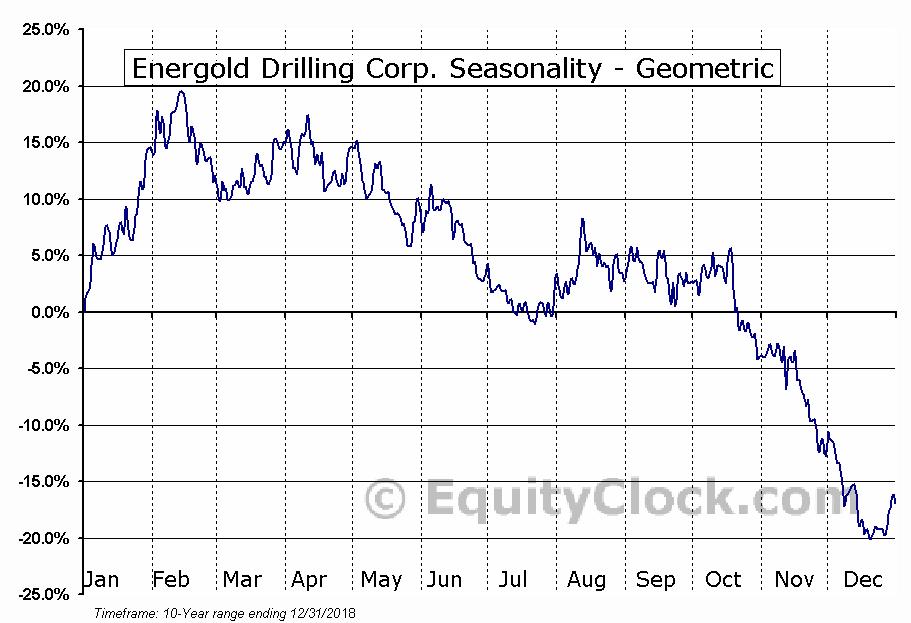 Energold Drilling Corp. (OTCMKT:EGDFF) Seasonality
