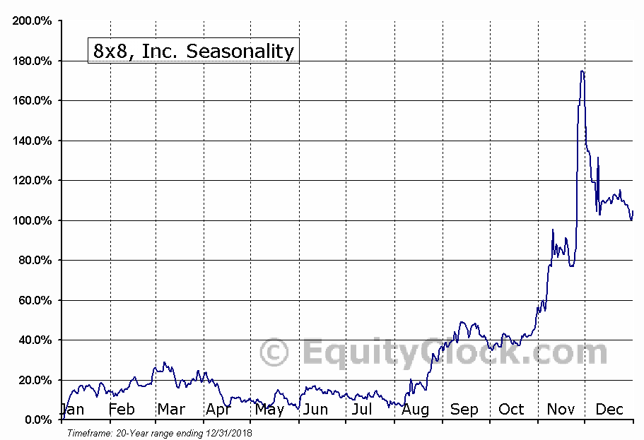 8x8 Inc (EGHT) Seasonal Chart