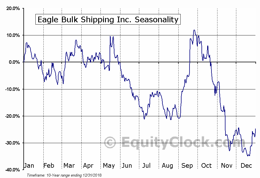 Eagle Bulk Shipping Inc. (EGLE) Seasonal Chart
