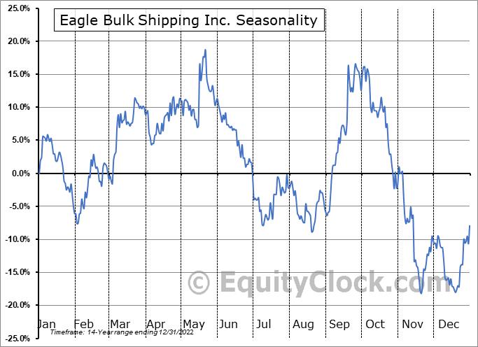 Eagle Bulk Shipping Inc. (NASD:EGLE) Seasonality