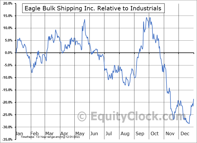 EGLE Relative to the Sector