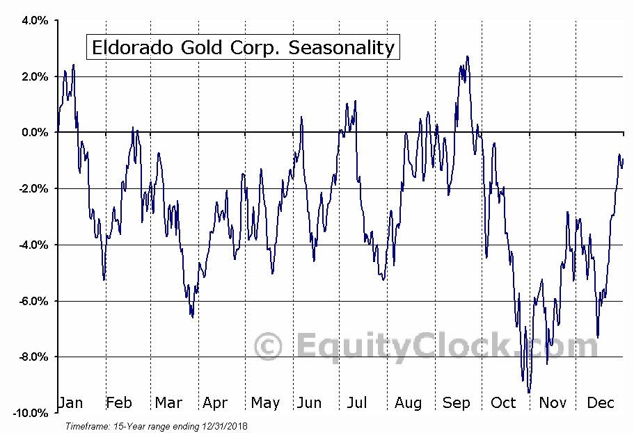 Eldorado Gold Corporation (EGO) Seasonal Chart