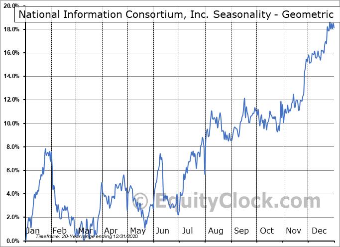 National Information Consortium, Inc. (NASD:EGOV) Seasonality