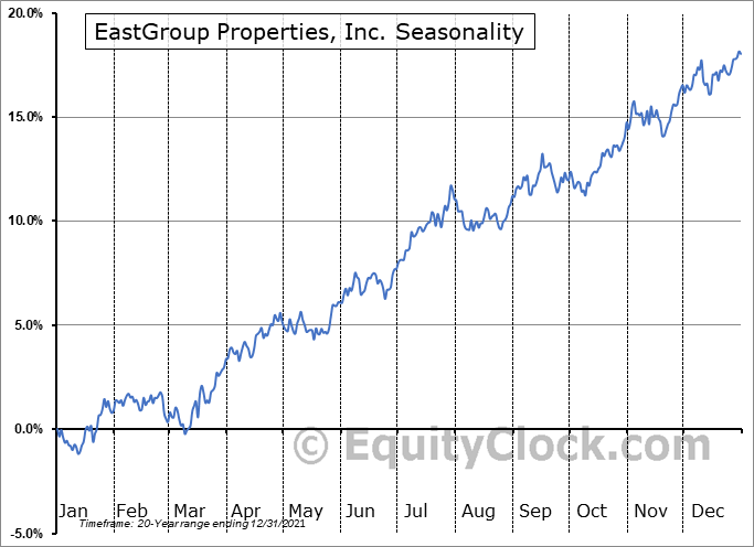 EastGroup Properties, Inc. (NYSE:EGP) Seasonality