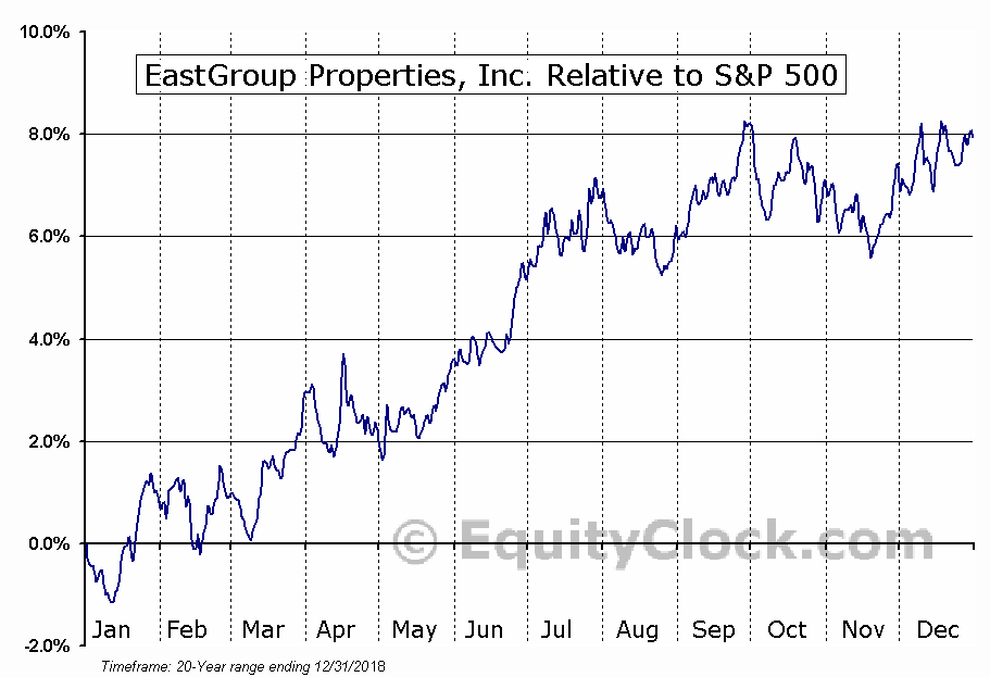 EGP Relative to the S&P 500