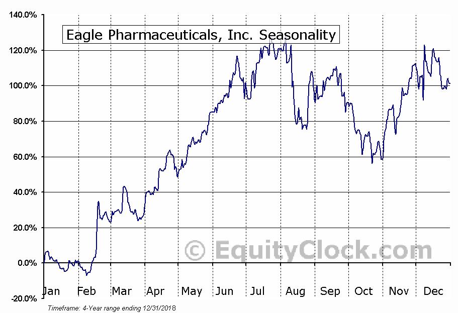 Eagle Pharmaceuticals, Inc. (EGRX) Seasonal Chart