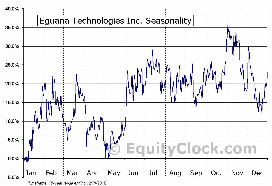 Eguana Technologies Inc. (TSXV:EGT.V) Seasonality