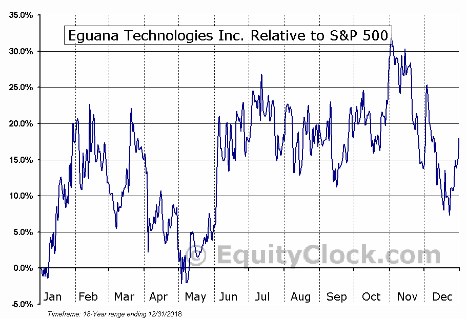 EGT.V Relative to the S&P 500