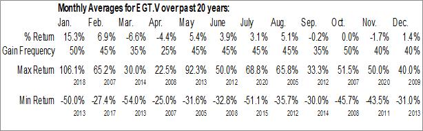 Monthly Seasonal Eguana Technologies Inc. (TSXV:EGT.V)