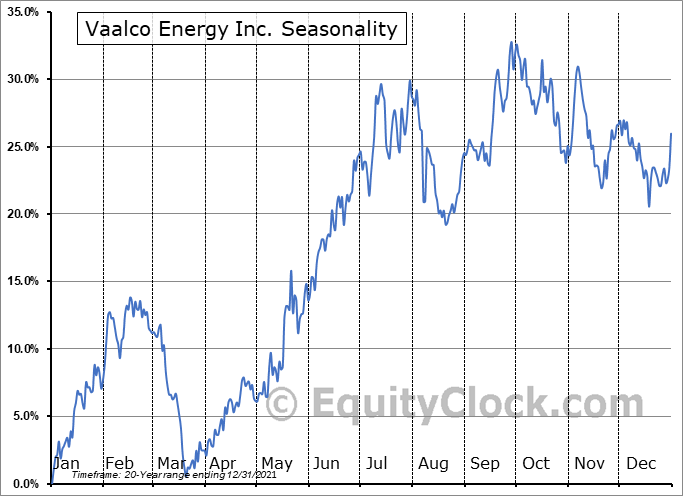 Vaalco Energy Inc. (NYSE:EGY) Seasonality