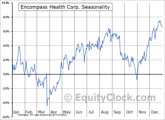 Encompass Health Corporation Seasonal Chart