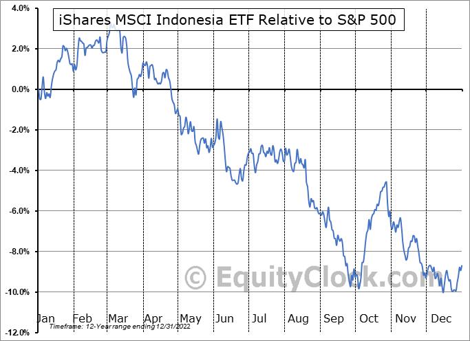EIDO Relative to the S&P 500