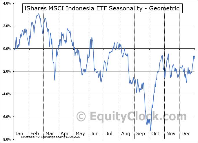 iShares MSCI Indonesia ETF (NYSE:EIDO) Seasonality