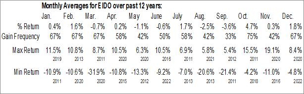 Monthly Seasonal iShares MSCI Indonesia ETF (NYSE:EIDO)