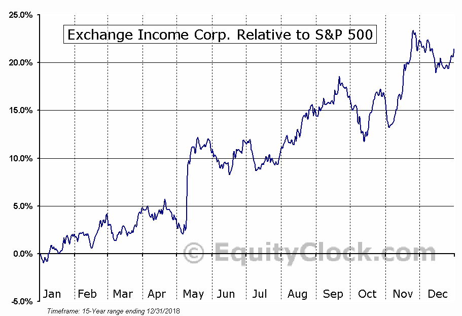 EIF.TO Relative to the S&P 500