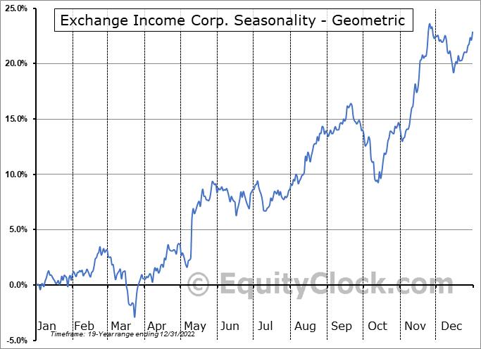 Exchange Income Corp. (TSE:EIF.TO) Seasonality