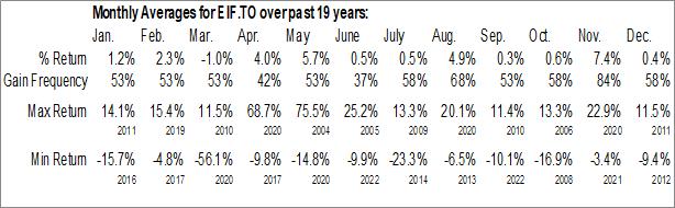 Monthly Seasonal Exchange Income Corp. (TSE:EIF.TO)