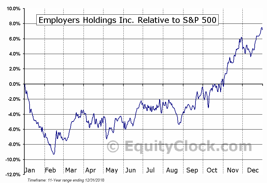EIG Relative to the S&P 500