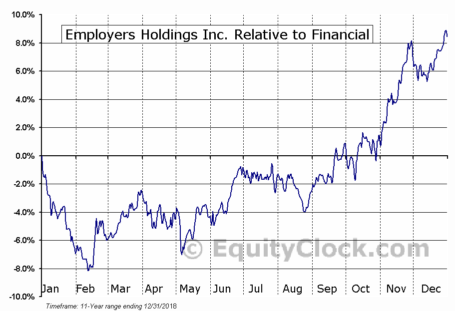 EIG Relative to the Sector