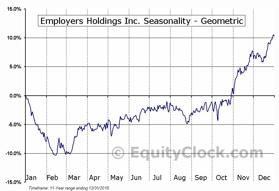 Employers Holdings Inc. (NYSE:EIG) Seasonality