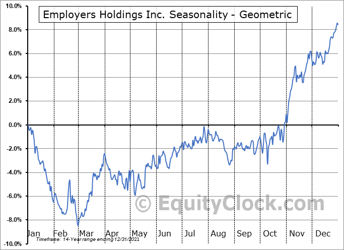 Employers Holdings Inc. (NYSE:EIG) Seasonality