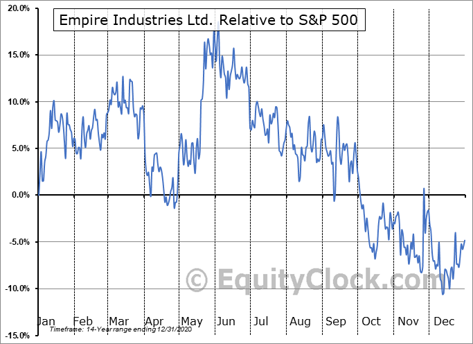 EIL.V Relative to the S&P 500
