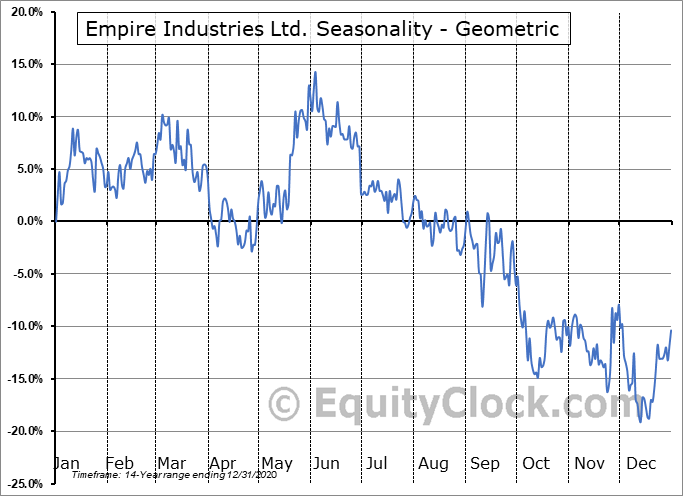 Empire Industries Ltd. (TSXV:EIL.V) Seasonality