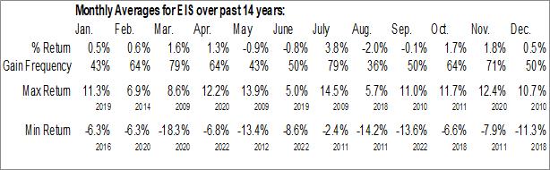 Monthly Seasonal iShares MSCI Israel Capped ETF (NYSE:EIS)