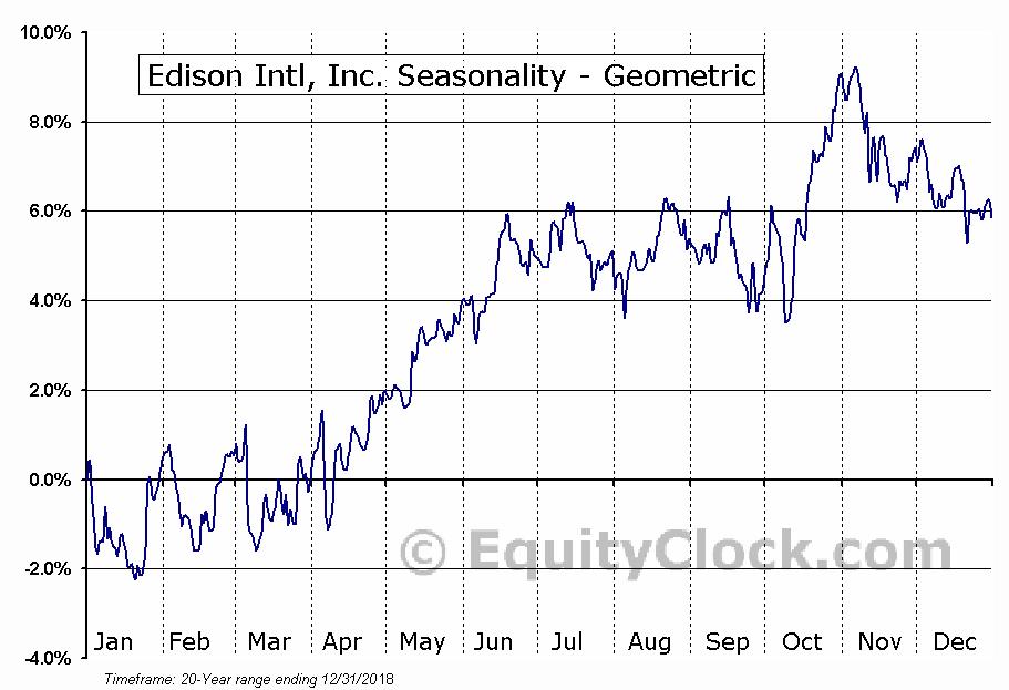 Edison Intl, Inc. (NYSE:EIX) Seasonality