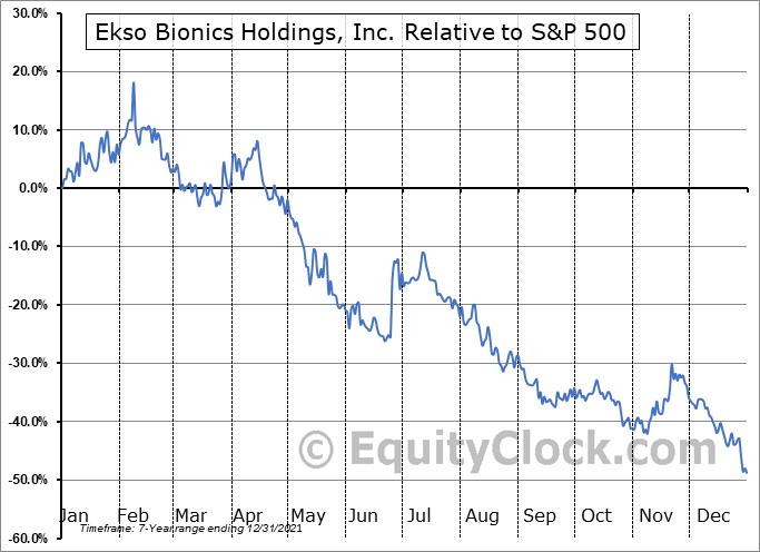 EKSO Relative to the S&P 500
