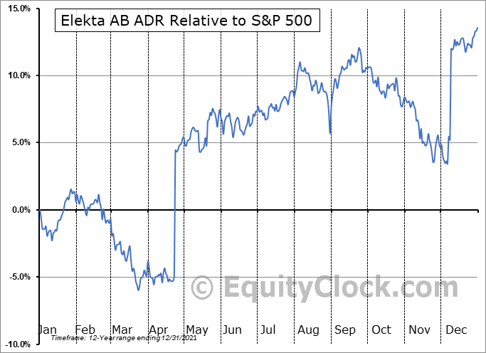 EKTAY Relative to the S&P 500