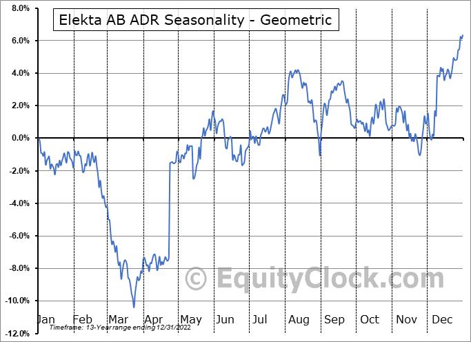 Elekta AB ADR (OTCMKT:EKTAY) Seasonality