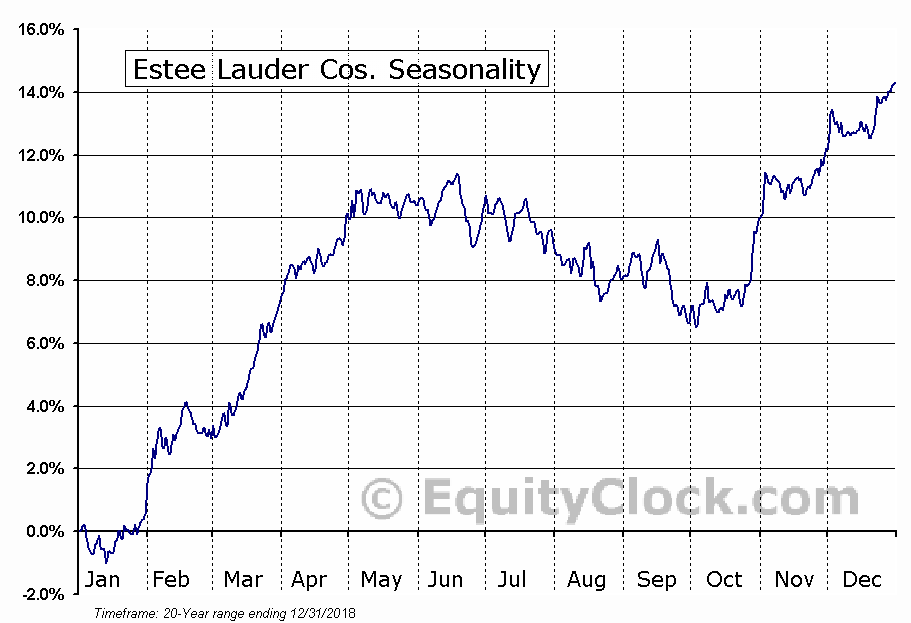 The Estee Lauder Companies Inc.  (NYSE:EL) Seasonal Chart