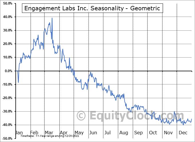 Engagement Labs Inc. (TSXV:EL.V) Seasonality