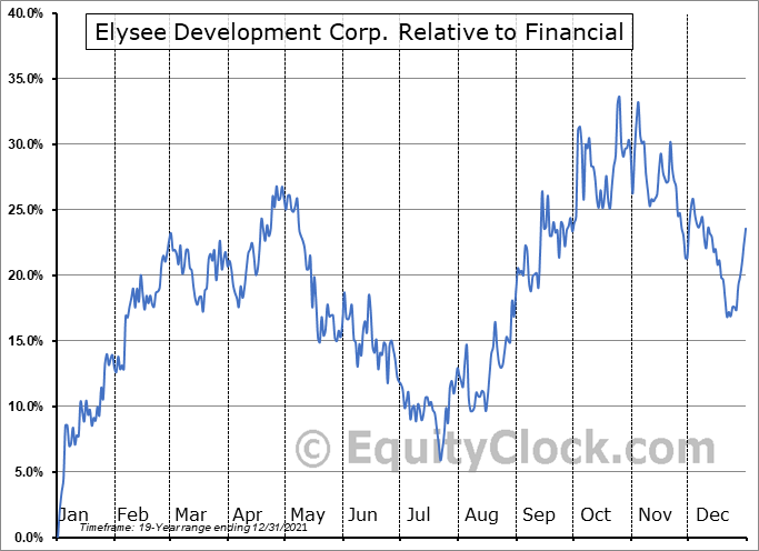 ELC.V Relative to the Sector