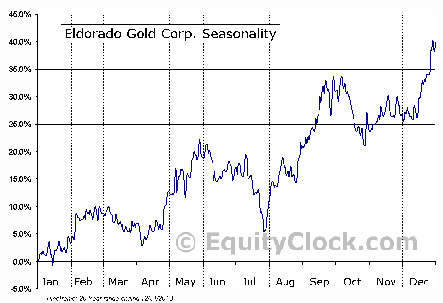 Eldorado Gold Corporation  (TSE:ELD) Seasonal Chart