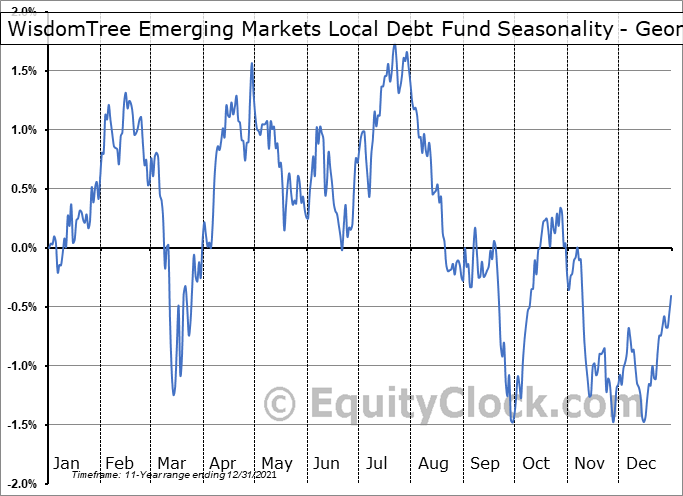 WisdomTree Emerging Markets Local Debt Fund (NYSE:ELD) Seasonality