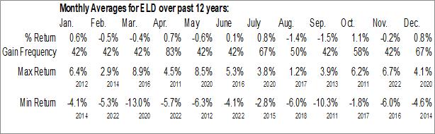 Monthly Seasonal WisdomTree Emerging Markets Local Debt Fund (NYSE:ELD)