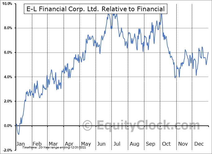 ELF.TO Relative to the Sector