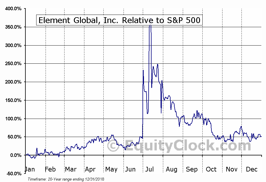 ELGL Relative to the S&P 500