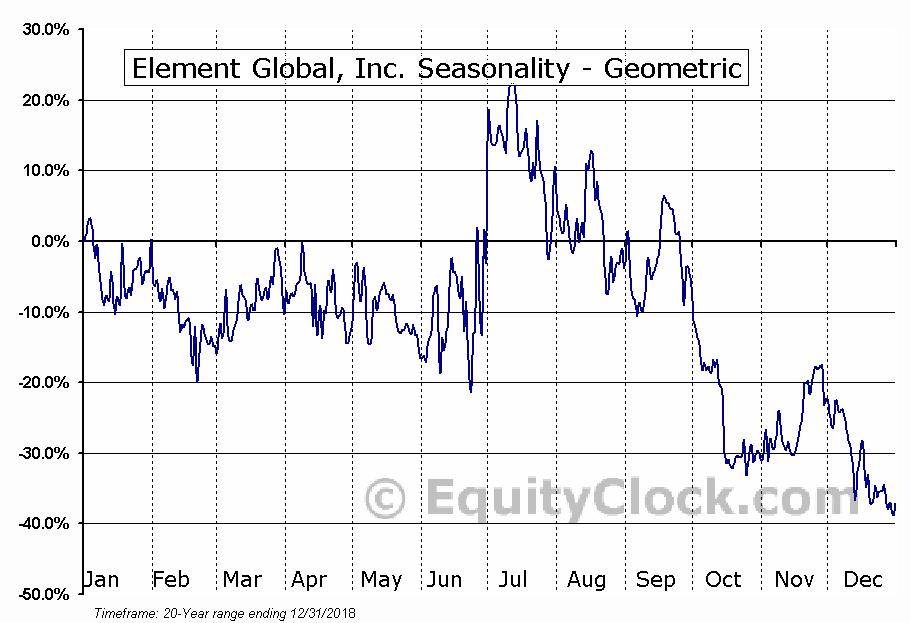 Element Global, Inc. (OTCMKT:ELGL) Seasonality